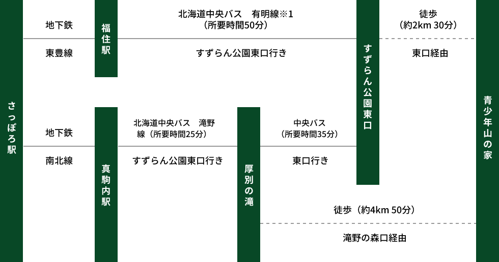 地下鉄・路線バスの路線図