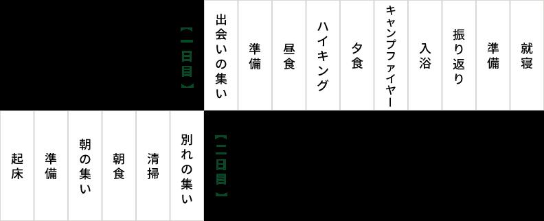 プログラム例(1泊2日利用)の図